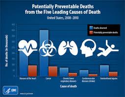 CDCPDeaths